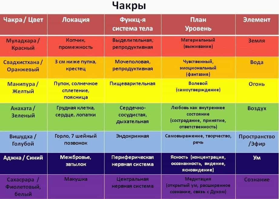 Таблица чакр и болезней